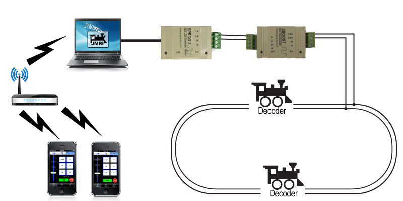 JMRI/SPROG DCC setup with wireless throttles on smart devices
