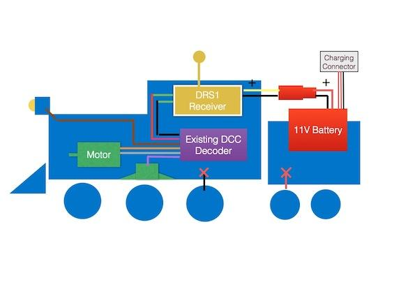 Tam Valley Depot System works with existing DCC technology